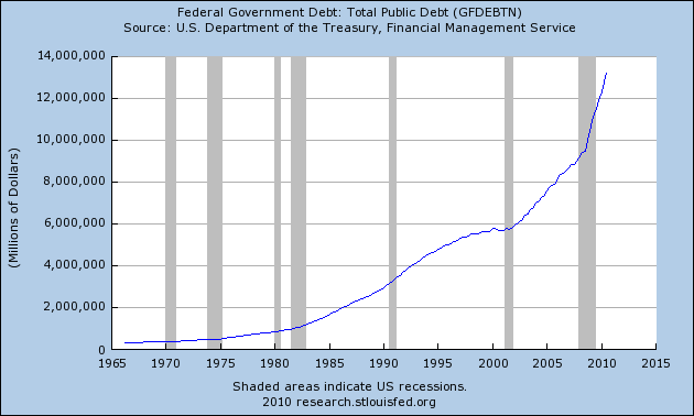 10 Things That Would Be Different If The Federal Reserve Had Never Been Created The National Debt