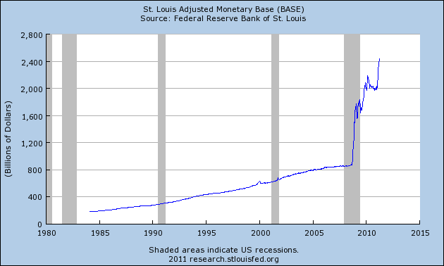 19 Reasons Why The Federal Reserve Is At The Heart Of Our Economic Problems  Adjusted Monetary Base
