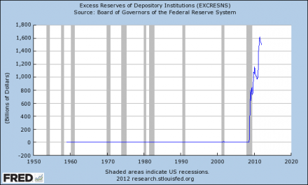 10 Things That Every American Should Know About The Federal Reserve Excess Reserves of Depository Institutions 440x264