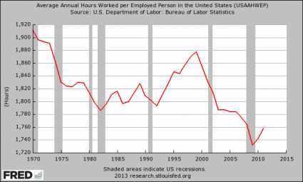 https://i2.wp.com/theeconomiccollapseblog.com/wp-content/uploads/2013/05/Average-Annual-Hours-Worked-per-Employed-Person-in-the-United-States-425x255.png