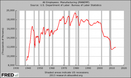 https://i2.wp.com/theeconomiccollapseblog.com/wp-content/uploads/2013/05/Manufacturing-Employment-425x255.png