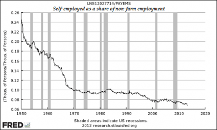 https://i2.wp.com/theeconomiccollapseblog.com/wp-content/uploads/2013/05/Self-Employed-As-A-Share-Of-Non-Farm-Employment1-425x255.png