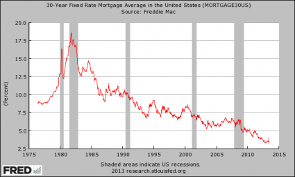 30 Year Mortgage Rate
