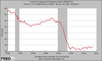 Relación empleo-población 2013