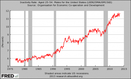 The U.S. Labor Force Participation Rate Is At A 35 Year Low Inactivity Rate Men 425x255