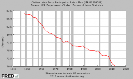 Men - Labor Force Participation Rate
