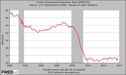 Employment-Population Ratio 2013