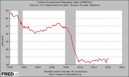 Employment Population Ratio 2014