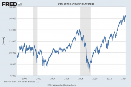 The Dow - 1999 To The Present
