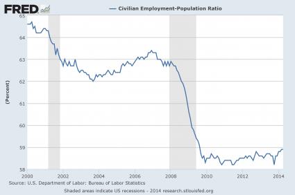Employment Population Ratio April 2014