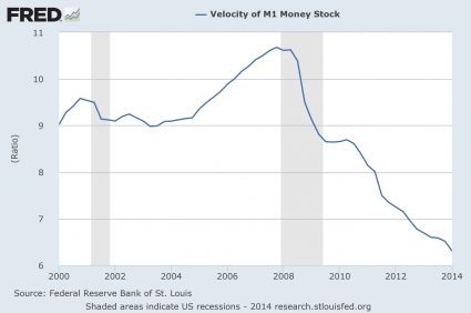 Velocity Of Money M1