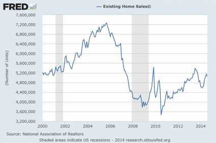 Existing Home Sales 2014