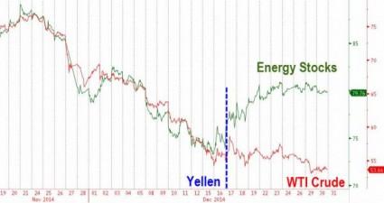 Energy Stocks - Zero Hedge