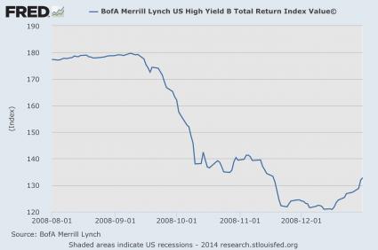 High Yield Bonds 2008