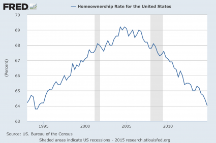 Homeownership Rate 2015