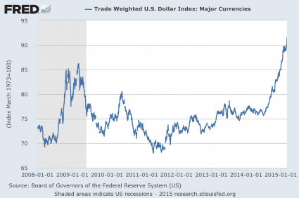 Dollar Index 2015