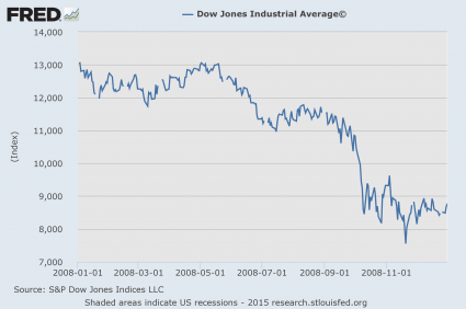 Dow Full Year Of 2008