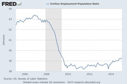 Employment Population Ratio Since 2005