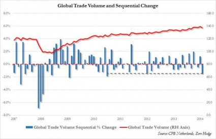 5 Charts Which Show That The Next Economic Crash Is Dead Ahead Global Trade Volume 425x273
