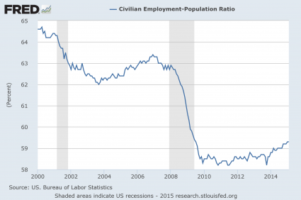 Presentation Employment Population Ratio