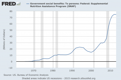 Presentation Government Spending On Food Stamps