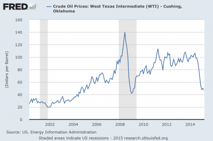 5 Charts Which Show That The Next Economic Crash Is Dead Ahead Price Of Oil 2015 425x282