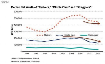 Median Net Worth St. Louis Fed