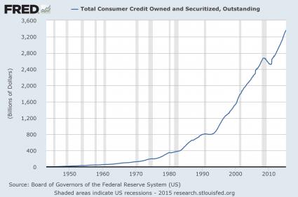 Consumer Credit 2015