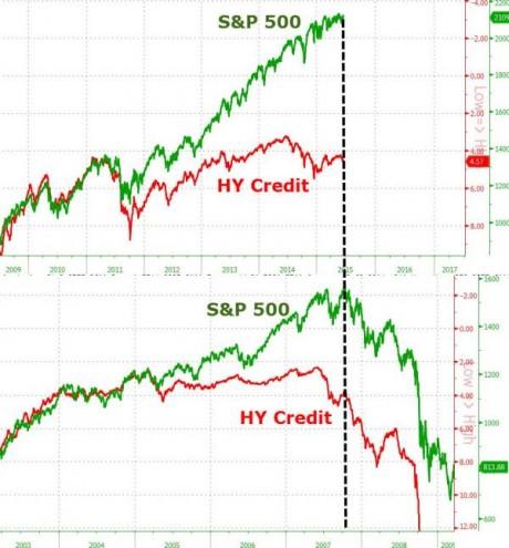 S&P 500 HY Credit