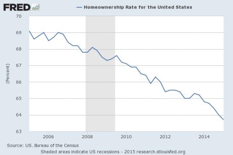 Homeownership Rate 2015