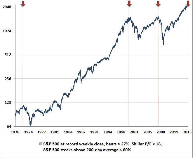 https://i2.wp.com/theeconomiccollapseblog.com/wp-content/uploads/2015/07/Hussman-Chart1.png