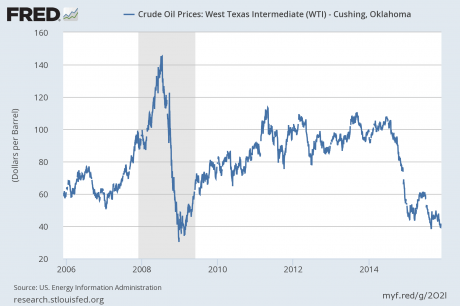 Price Of Oil - Public Domain