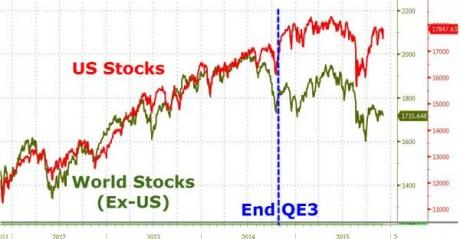 US Stocks And World Stocks