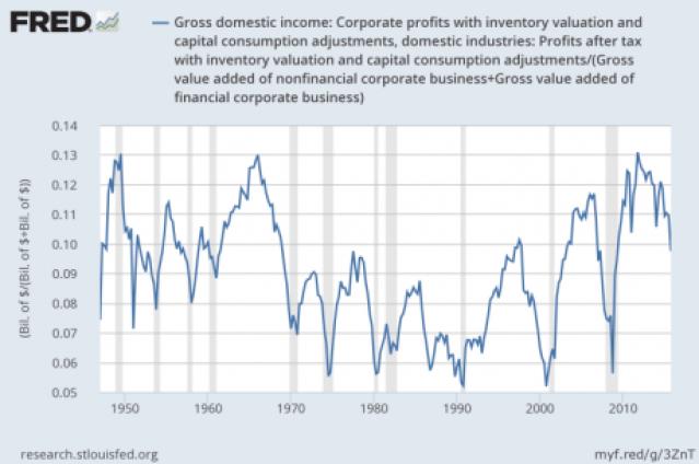 Corporate Profits - Jesse Felder