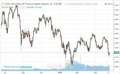 French Stocks