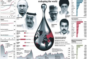 Oil dependent countries burn billions as global axis of power shifts