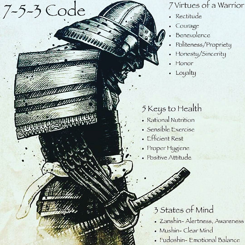 The 7-5-3 Code | The Edge For Life