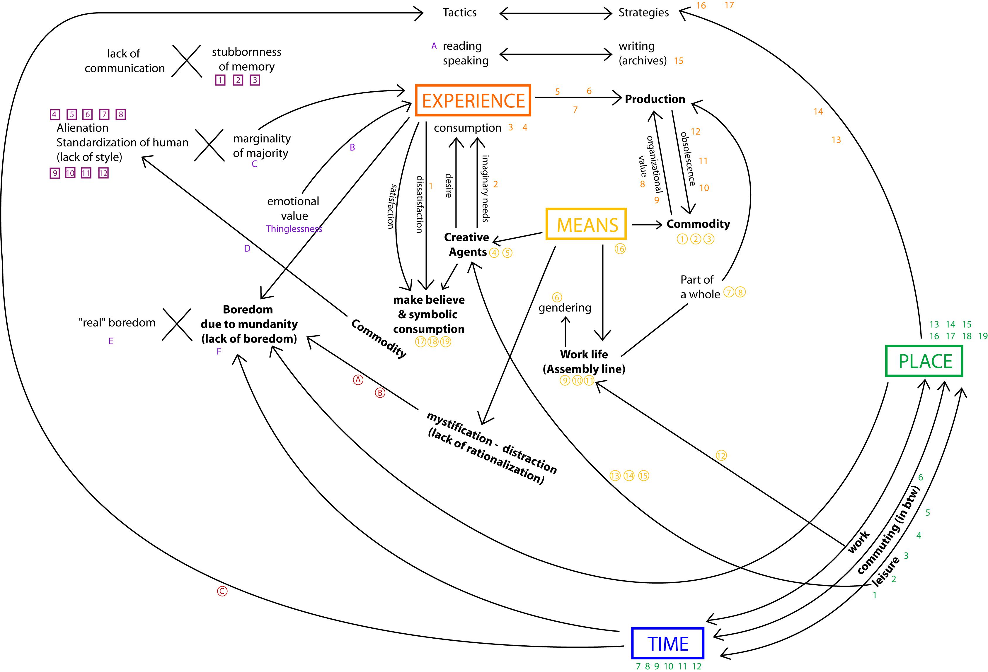 Edl Mind Map Process