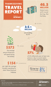 infographic about thanksgiving travel