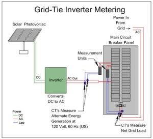 Grid Tied Inverters: Micro vs String for a Solar Array « Inverters & Controllers « The Electric