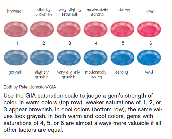 Colored gemstone saturation
