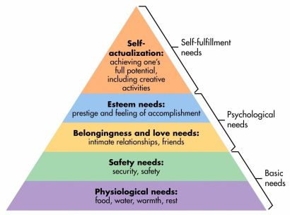 Maslow's hierarchy of needs for self-actualization