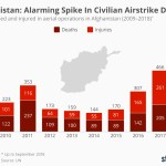 chartoftheday_15734_civilians_killed_and_injured_in_aerial_operations_in_afghanistan_n