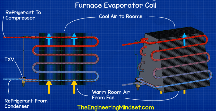 how furnace evaporator air conditioning works hvac heat exchangers explained