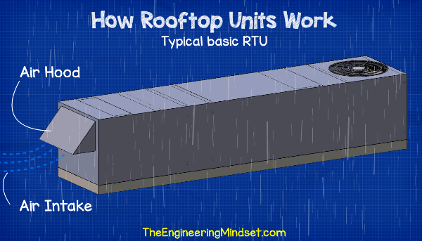 Rooftop Unit air hood
