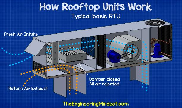 Rooftop unit recirculation and discharge