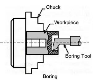 Boring operation on lathe machine