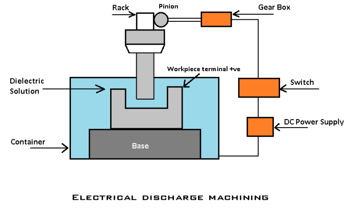 Electrical Discharge Machining- Classification of unconventional machining