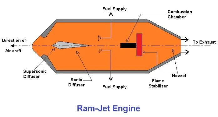 Types of Jet engines- Ram jet engine