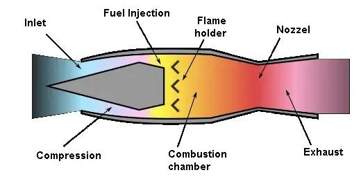 Jet Propulsion- Ram jet engine diagram